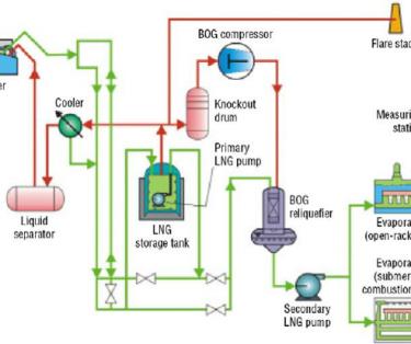 Basic LNG process - आधारभूत LNG प्रक्रिया